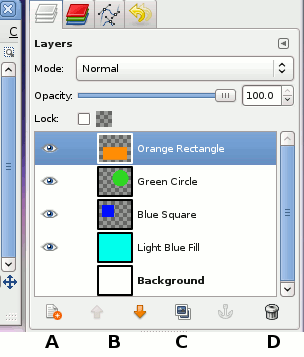layers-abcd